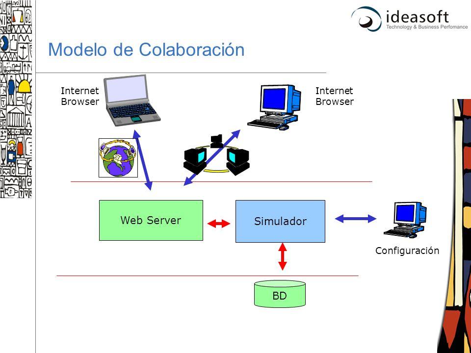 23 Modelo de Colaboración Simulador BD Web Server Internet Browser Configuración
