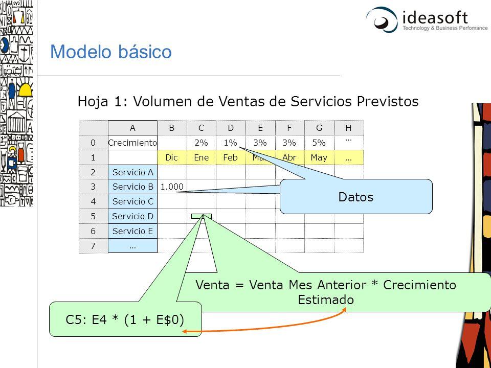 5 DicEneFebMarAbrMay… Servicio A Servicio B1.000 Servicio C Servicio D Servicio E … Modelo básico Venta = Venta Mes Anterior * Crecimiento Estimado C5