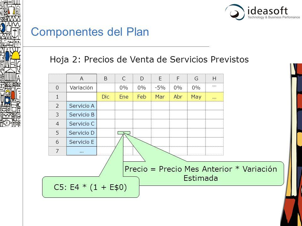 6 Componentes del Plan Hoja 2: Precios de Venta de Servicios Previstos DicEneFebMarAbrMay… Servicio A Servicio B Servicio C Servicio D Servicio E … Pr
