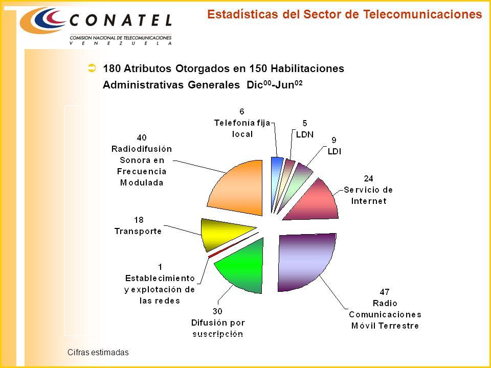 180 Atributos Otorgados en 150 Habilitaciones Administrativas Generales Dic 00 -Jun 02 Estadísticas del Sector de Telecomunicaciones Cifras estimadas