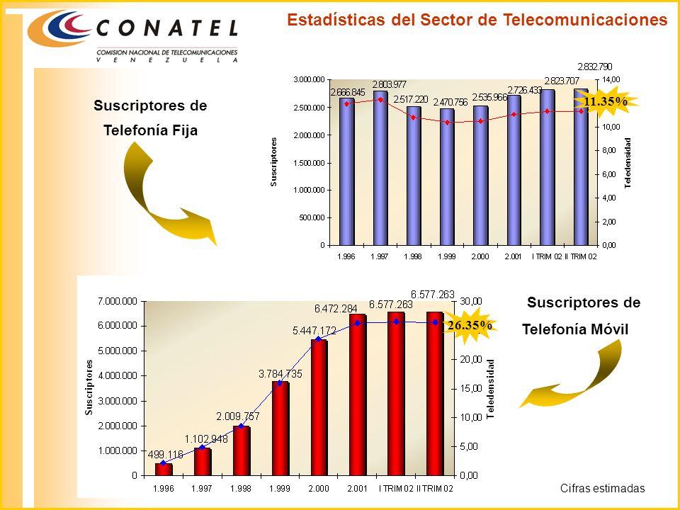 Suscriptores de Telefonía Fija Suscriptores de Telefonía Móvil Estadísticas del Sector de Telecomunicaciones 11.35% 26.35% Cifras estimadas