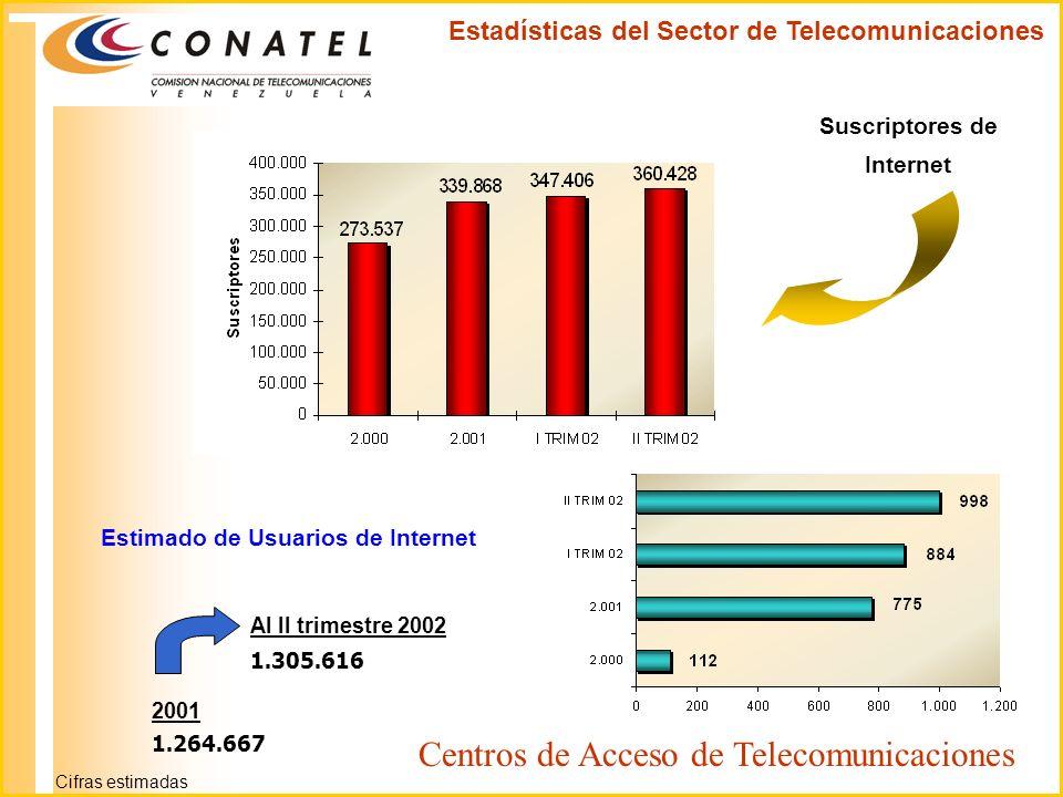 Suscriptores de Internet 2001 1.264.667 Al II trimestre 2002 1.305.616 Estimado de Usuarios de Internet Estadísticas del Sector de Telecomunicaciones