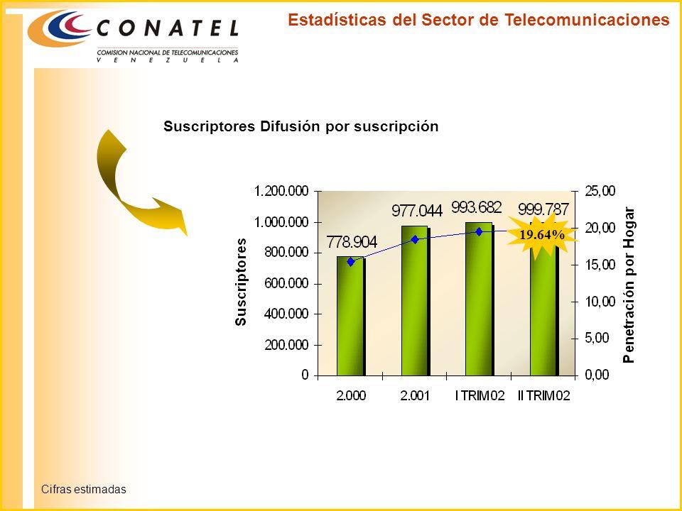 Estadísticas del Sector de Telecomunicaciones Suscriptores Difusión por suscripción 19.64% Cifras estimadas