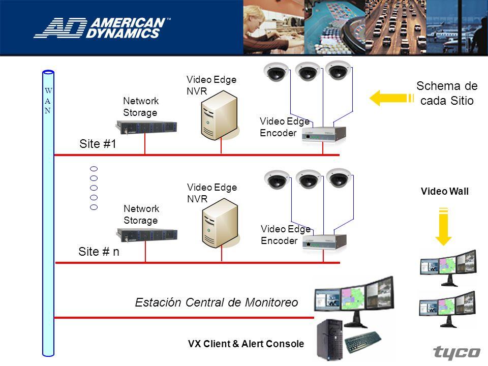 Video Edge NVR Video Edge Encoder Network Storage Schema de cada Sitio WANWAN Estación Central de Monitoreo Video Wall Site #1 Video Edge NVR Video Ed