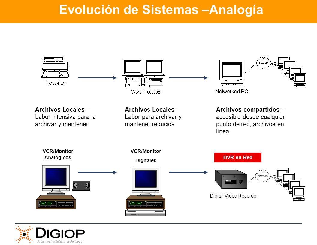 Evolución de Sistemas –Analogía Archivos Locales – Labor intensiva para la archivar y mantener VCR/Monitor Analógicos Archivos Locales – Labor para ar