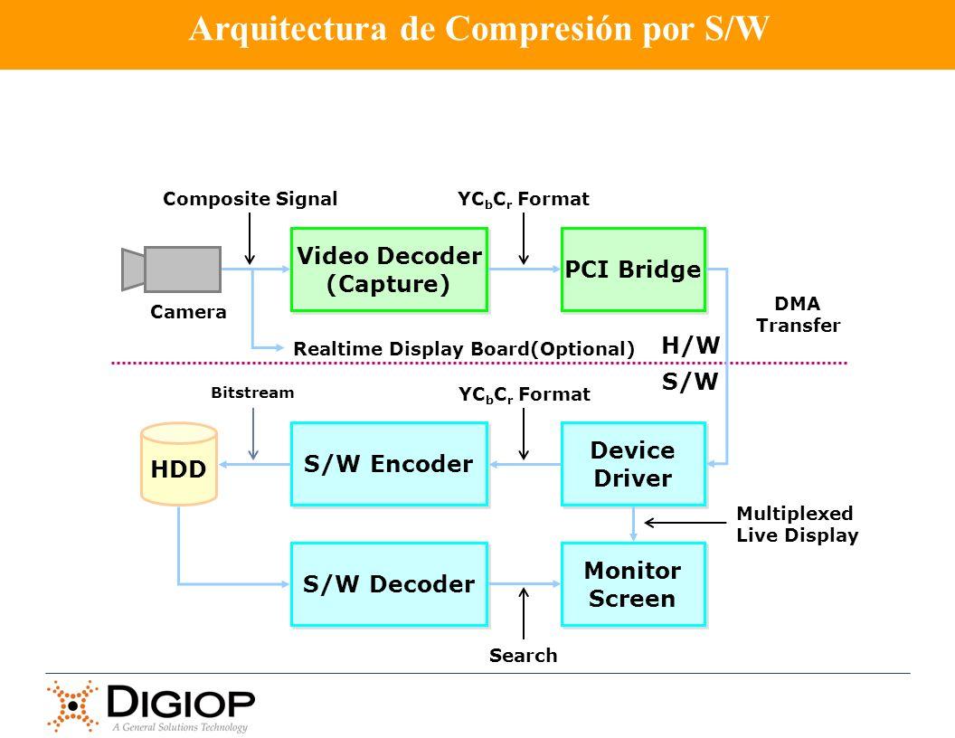 Video Decoder (Capture) Video Decoder (Capture) PCI Bridge Camera H/W S/W Composite SignalYC b C r Format DMA Transfer Device Driver Device Driver S/W