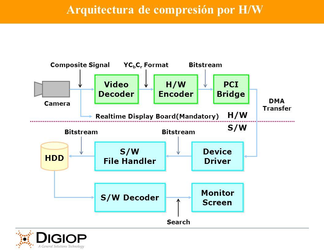 Video Decoder Video Decoder PCI Bridge PCI Bridge Camera H/W S/W Composite SignalYC b C r Format DMA Transfer Device Driver Device Driver S/W File Han