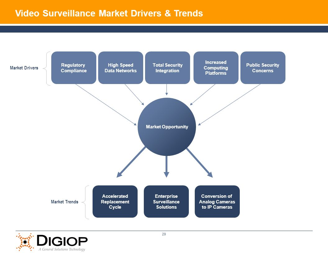 29 Regulatory Compliance High Speed Data Networks Increased Computing Platforms Public Security Concerns Total Security Integration Accelerated Replacement Cycle Conversion of Analog Cameras to IP Cameras Enterprise Surveillance Solutions Market Opportunity Market Trends Market Drivers Video Surveillance Market Drivers & Trends