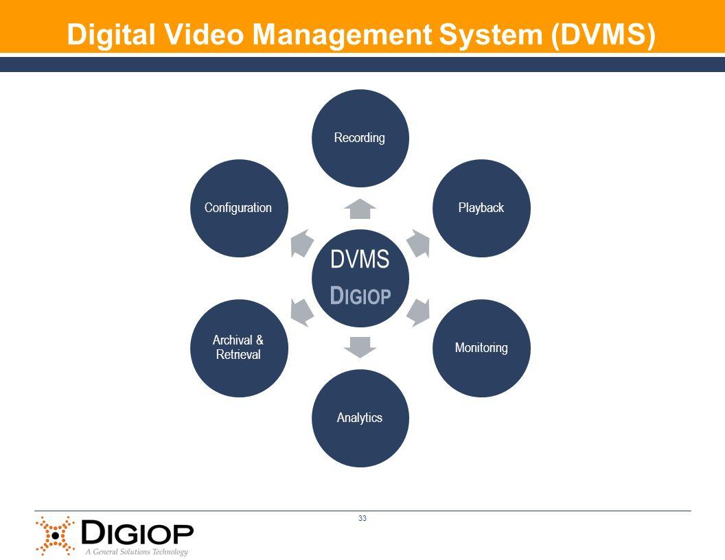 Digital Video Management System (DVMS) DVMS D IGIOP RecordingPlaybackMonitoringAnalytics Archival & Retrieval Configuration 33