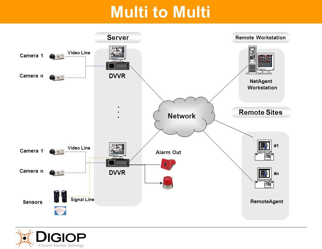 #1 #n NetAgent Workstation RemoteAgent............ Camera 1 Camera n DVVR Video Line Signal Line Server Remote Workstation...... DVVR Network Remote S