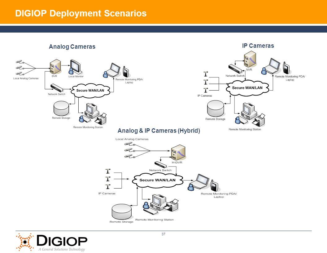 37 DIGIOP Deployment Scenarios Analog Cameras Analog & IP Cameras (Hybrid) IP Cameras