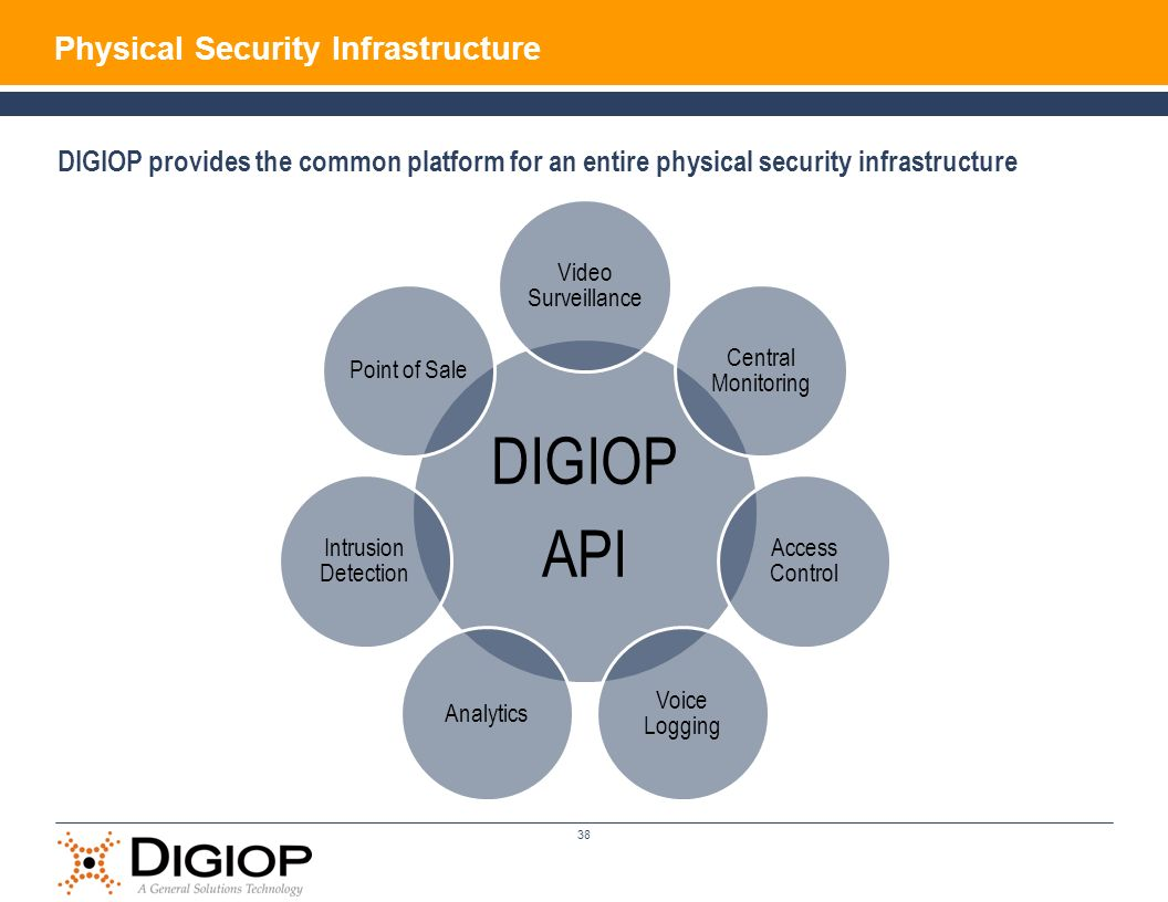 DIGIOP provides the common platform for an entire physical security infrastructure DIGIOP API Video Surveillance Central Monitoring Access Control Voice Logging Analytics Intrusion Detection Point of Sale 38 Physical Security Infrastructure