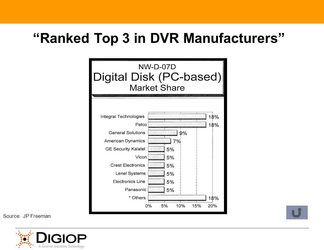 Source: JP Freeman Ranked Top 3 in DVR Manufacturers