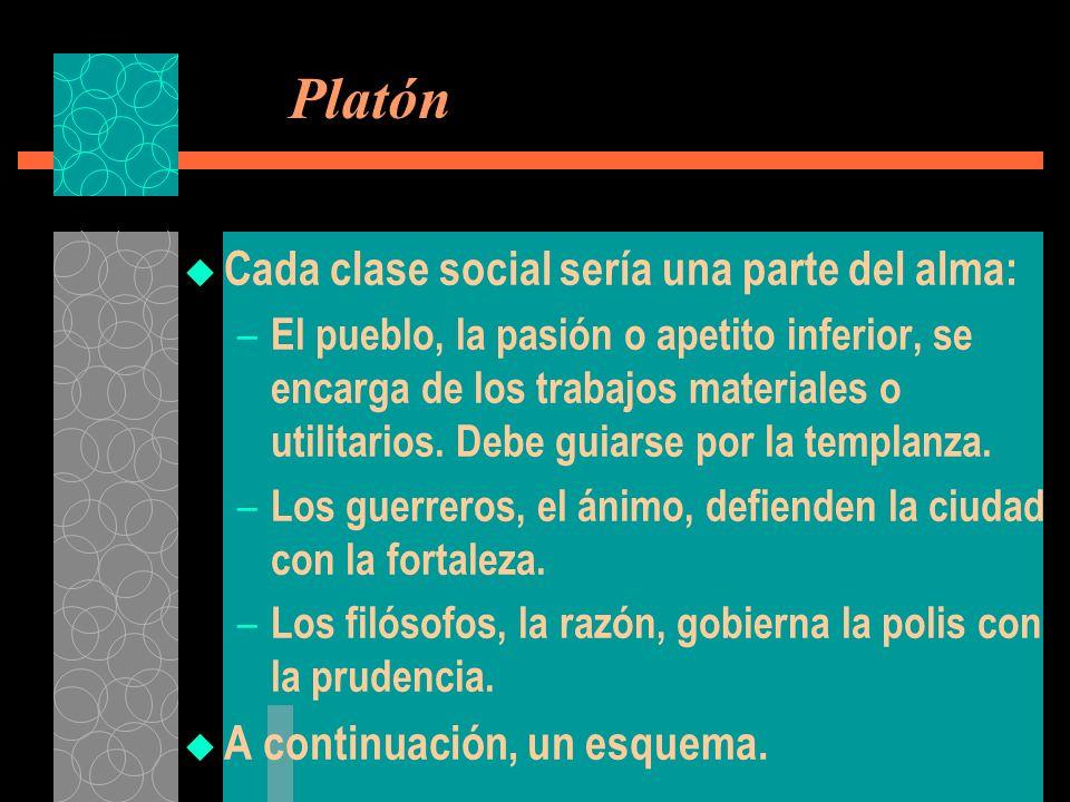 Platón Cada clase social sería una parte del alma: – El pueblo, la pasión o apetito inferior, se encarga de los trabajos materiales o utilitarios. Deb