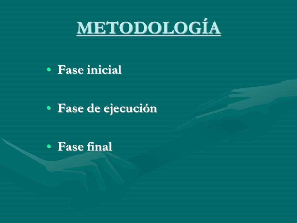 METODOLOGÍA Fase inicialFase inicial Fase de ejecuciónFase de ejecución Fase finalFase final
