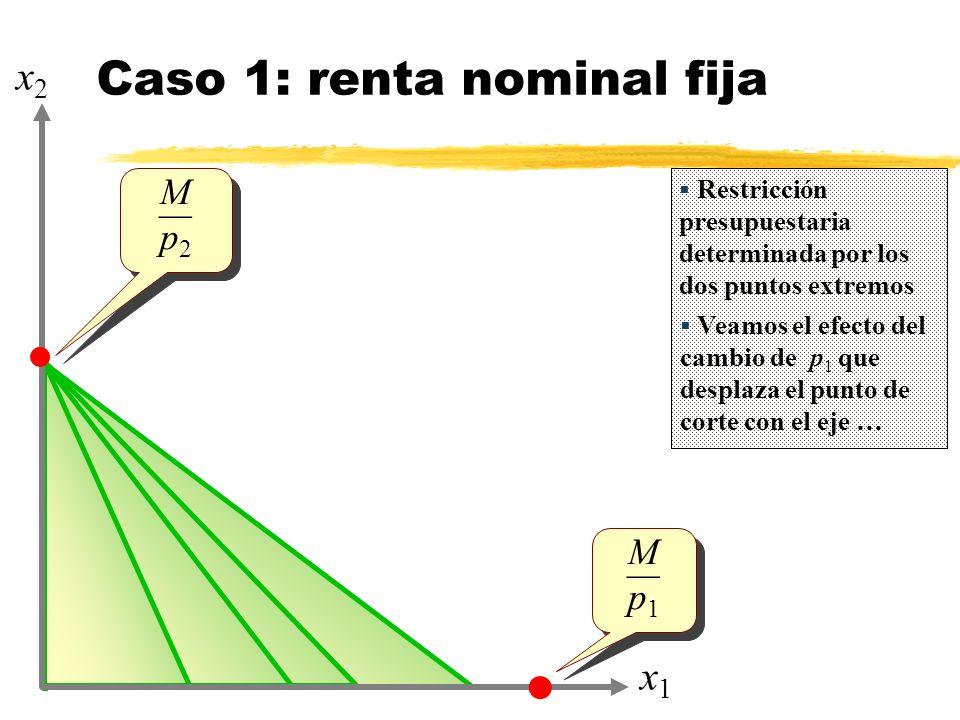 Caso 1: renta nominal fija x1x1 x2x2 M p 2 M p 2 M p 1 M p 1 Restricción presupuestaria determinada por los dos puntos extremos Veamos el efecto del cambio de p 1 que desplaza el punto de corte con el eje …