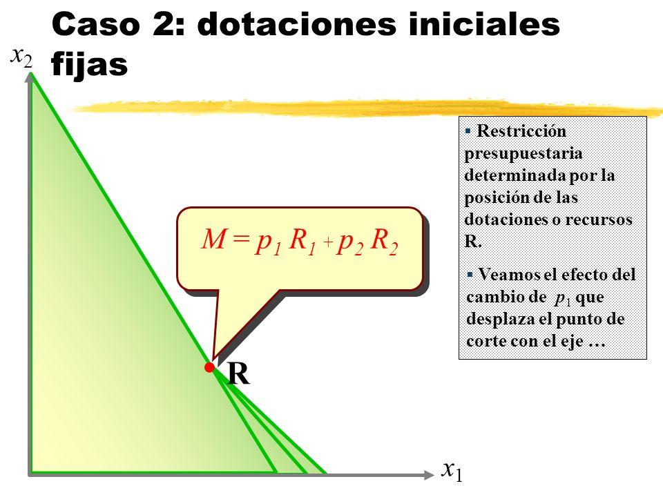 Caso 2: dotaciones iniciales fijas x1x1 x2x2 R M = p 1 R 1 + p 2 R 2 Restricción presupuestaria determinada por la posición de las dotaciones o recursos R.