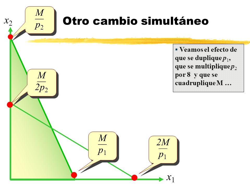 Otro cambio simultáneo x1x1 x2x2 M p 2 M p 2 Veamos el efecto de que se duplique p 1, que se multiplique p 2 por 8 y que se cuadruplique M … 2M p 1 2M
