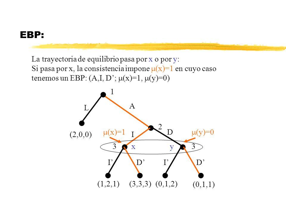 EBP: La trayectoria de equilibrio pasa por x o por y: Si pasa por x, la consistencia impone (x)=1 en cuyo caso tenemos un EBP: (A,I, D; (x)=1, (y)=0)