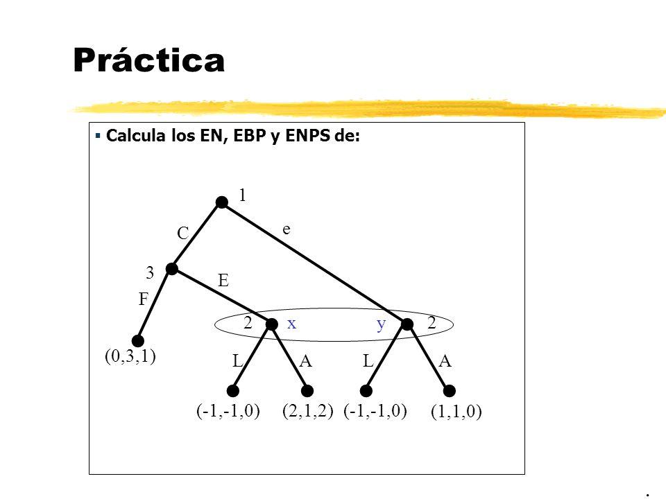 Práctica Calcula los EN, EBP y ENPS de:. 1 22 (0,3,1) C e E LLAA (-1,-1,0)(2,1,2)(-1,-1,0) (1,1,0) yx 3 F