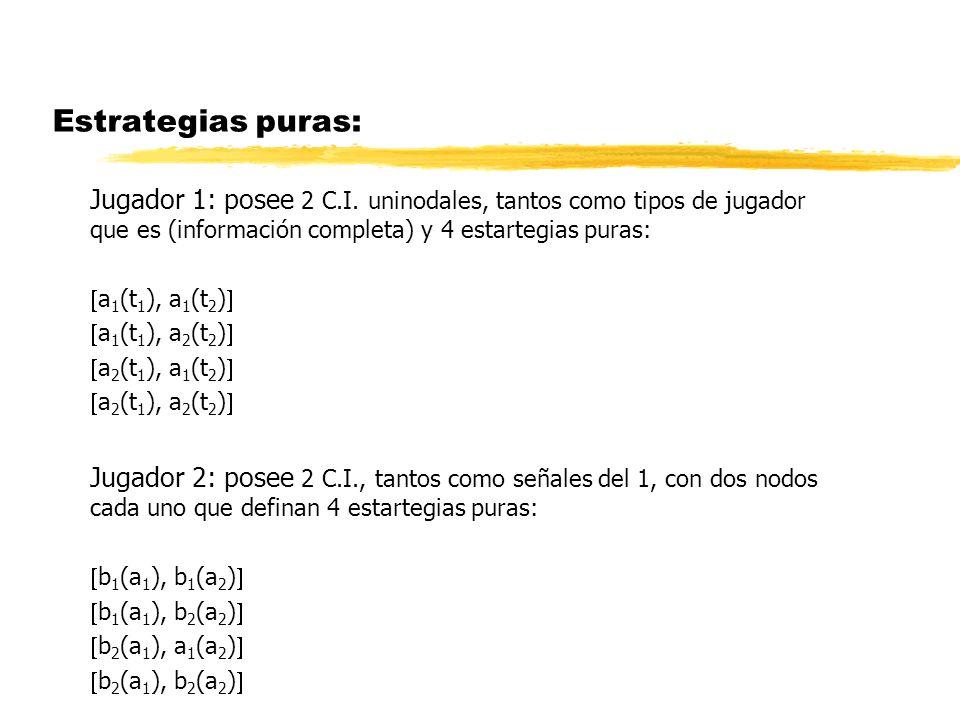 Estrategias puras: Jugador 1: posee 2 C.I. uninodales, tantos como tipos de jugador que es (información completa) y 4 estartegias puras: a 1 (t 1 ), a