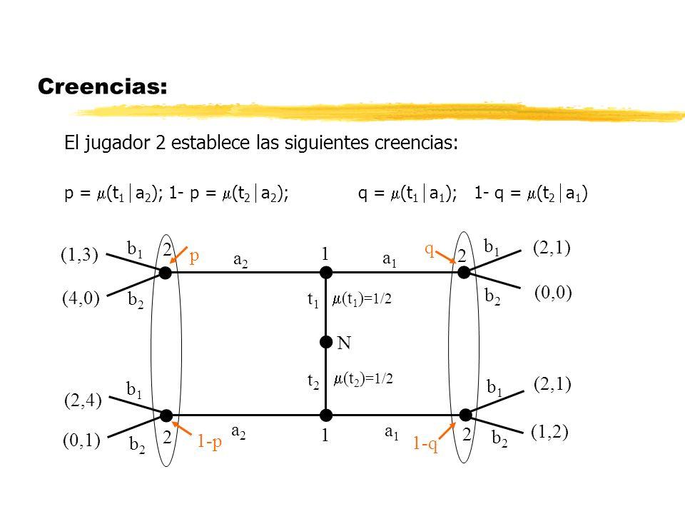 Creencias: El jugador 2 establece las siguientes creencias: p = (t 1 a 2 ); 1- p = (t 2 a 2 ); q = (t 1 a 1 ); 1- q = (t 2 a 1 ) (2,1) N (t 1 ) =1/2 (