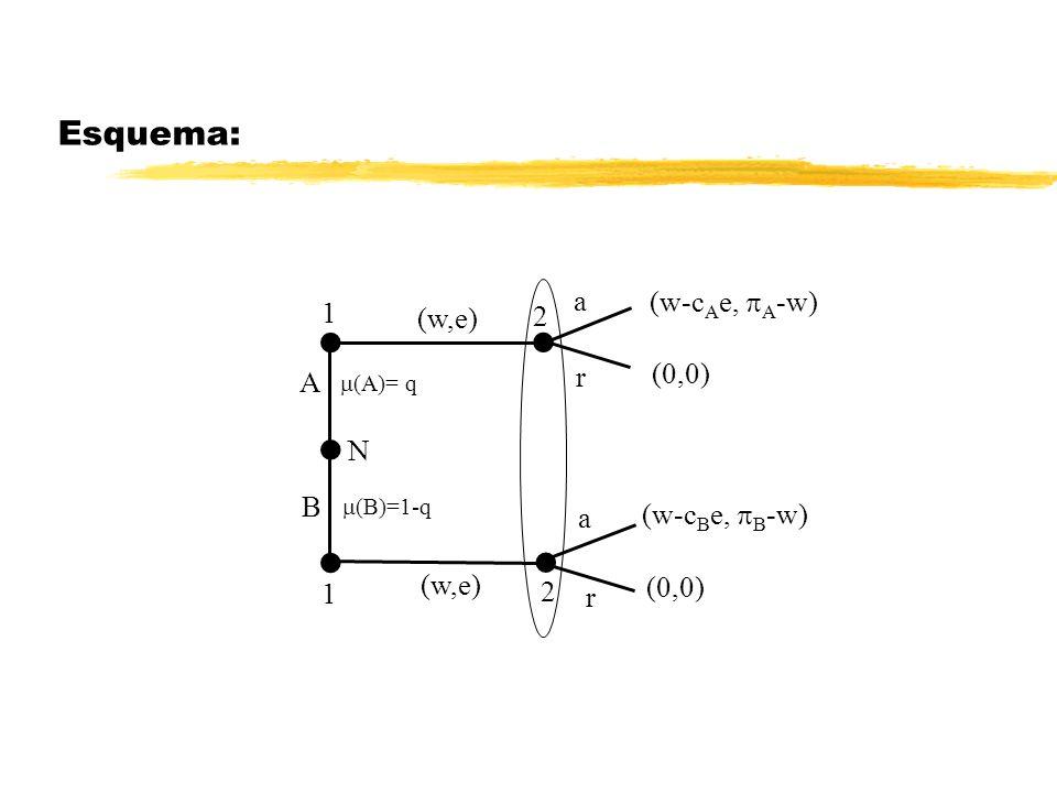 Esquema: (w-c B e, B -w) N (A)= q (B)=1-q 1 B A 1 2 2 (w,e) r r a a (0,0) (w-c A e, A -w) (0,0)