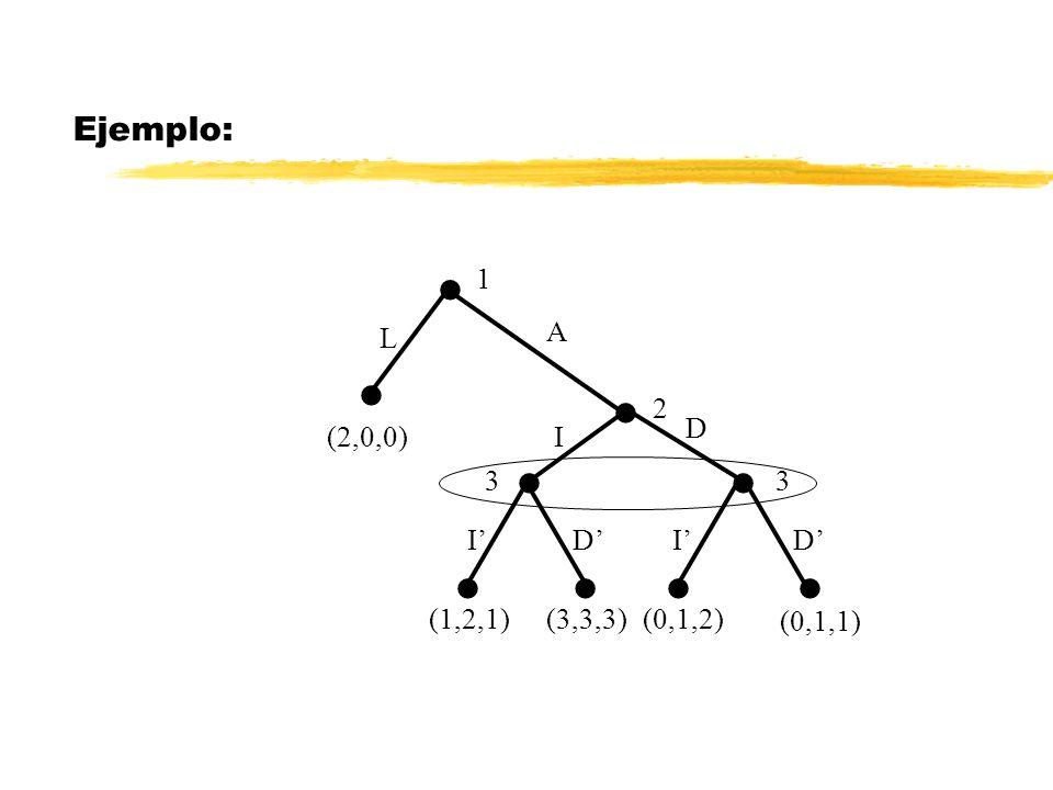 Ejemplo: Existen 4 equilibrios de Nash 1 2 33 (2,0,0) L A I D IIDD (1,2,1)(3,3,3)(0,1,2) (0,1,1) LA 2 0 0 1 2 1 2 0 0 2 0 0 3 3 3 0 1 2 2 0 0 0 1 1 I I D D I D Comprueba que sólo existe un ENPS