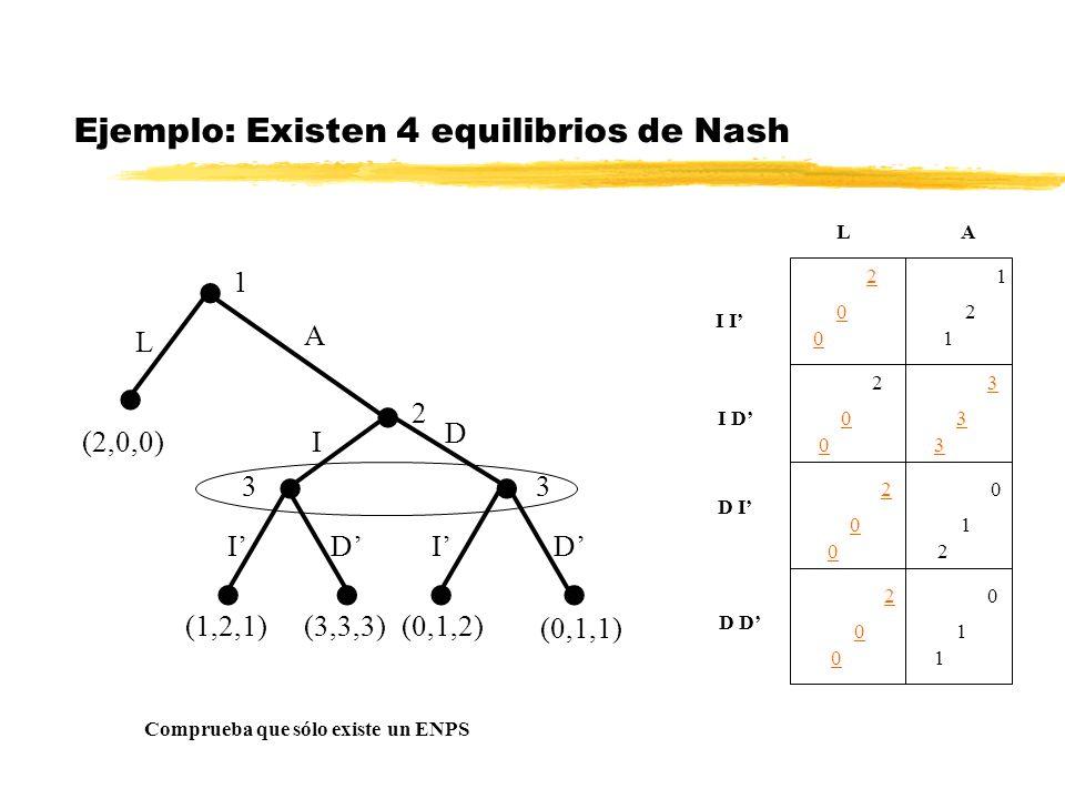 Ejemplo: Existen 4 equilibrios de Nash 1 2 33 (2,0,0) L A I D IIDD (1,2,1)(3,3,3)(0,1,2) (0,1,1) LA 2 0 0 1 2 1 2 0 0 2 0 0 3 3 3 0 1 2 2 0 0 0 1 1 I