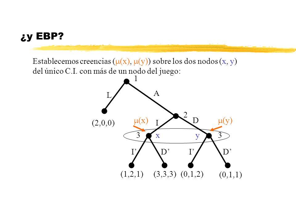 ¿y EBP? 1 2 33 (2,0,0) L A I D IIDD (1,2,1)(3,3,3)(0,1,2) (0,1,1) Establecemos creencias ( (x), (y)) sobre los dos nodos (x, y) del único C.I. con más
