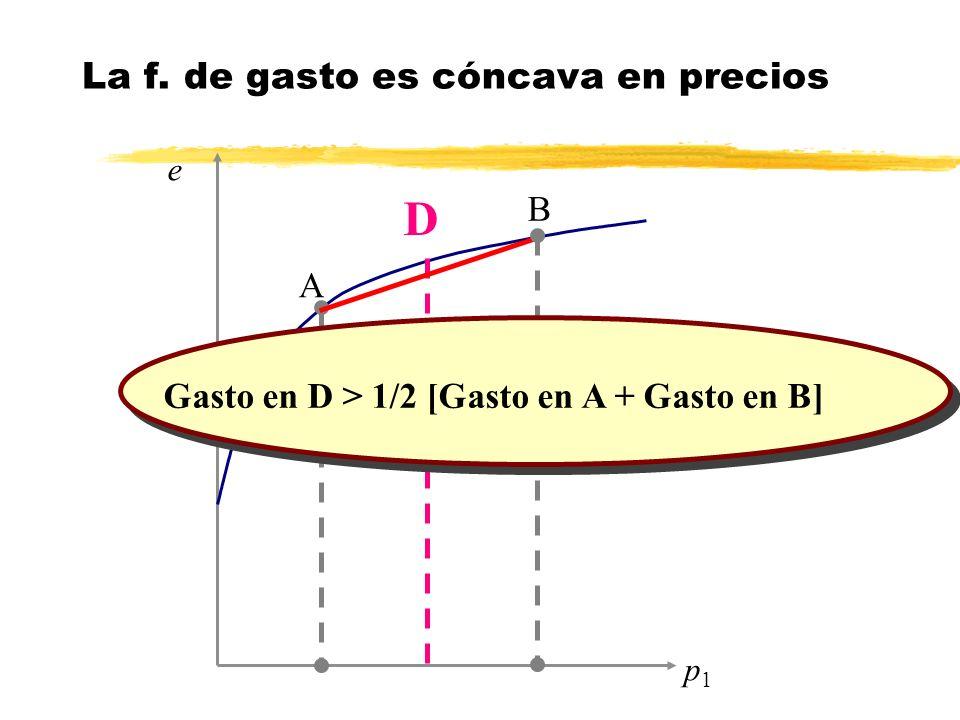 p1p1 D A B Gasto en D > 1/2 [Gasto en A + Gasto en B] e La f. de gasto es cóncava en precios