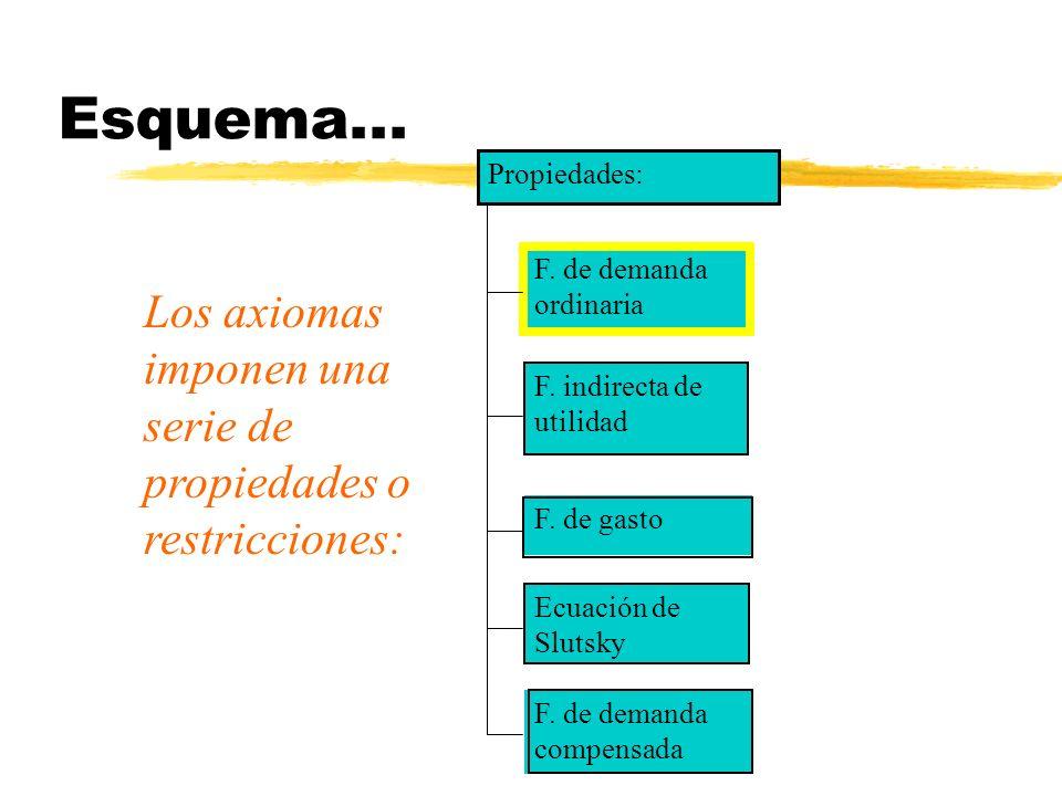 Esquema... F. de demanda ordinaria F. indirecta de utilidad F. de gasto Ecuación de Slutsky Propiedades: Los axiomas imponen una serie de propiedades