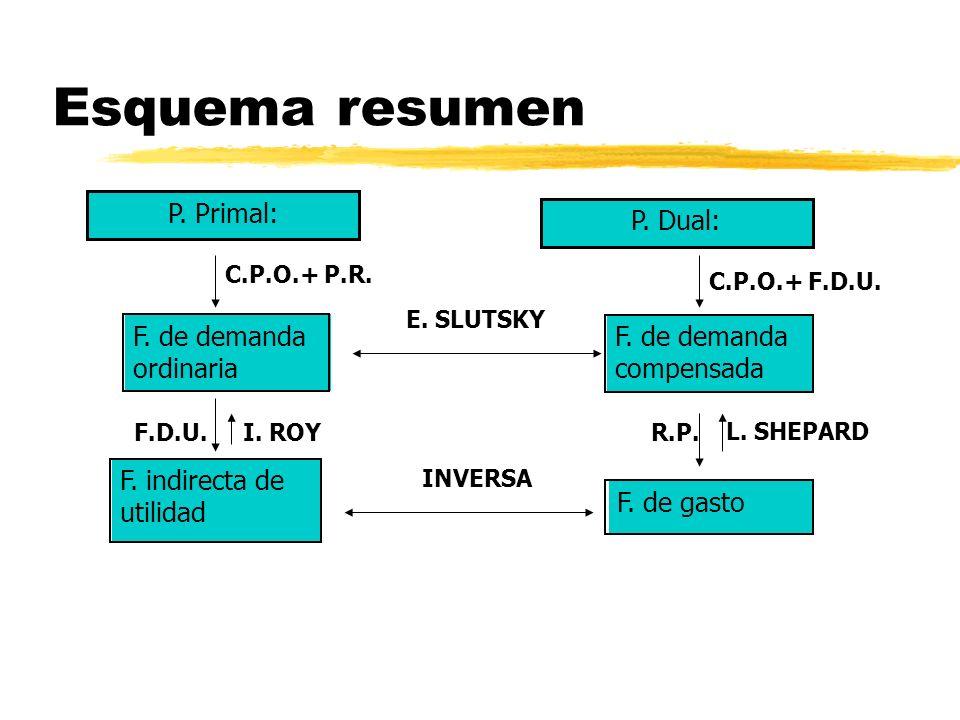 Esquema resumen L. SHEPARD F. de demanda ordinaria F. indirecta de utilidad F. de gasto P. Primal: F. de demanda compensada P. Dual: I. ROY E. SLUTSKY