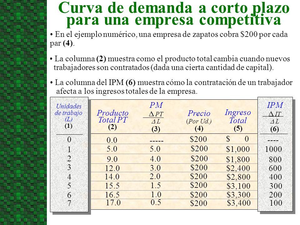 PM PT L (3) Producto Total PT (2) Unidades de trabajo (L) (1) Precio (Por Ud.) (4) Ingreso Total (5) 0.0 5.0 9.0 12.0 14.0 15.5 16.5 17.0 5.0 $1,000 4