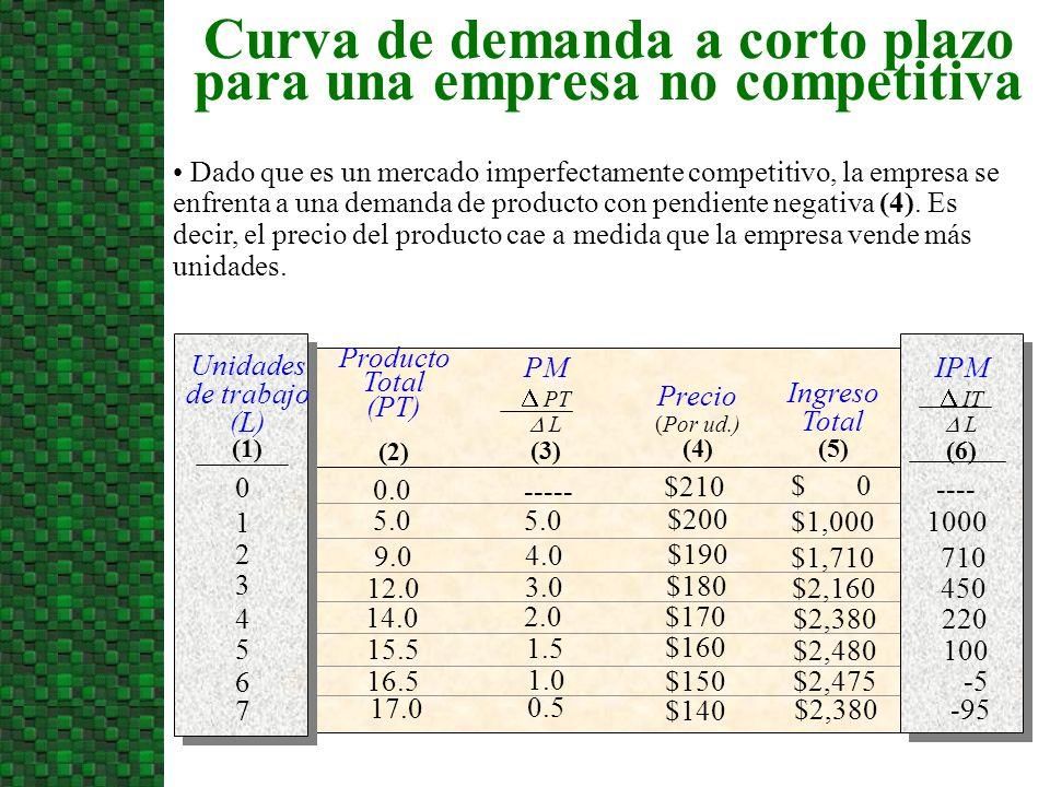 PM PT L (3) Producto Total (PT) (2) Unidades de trabajo (L) (1) Precio (Por ud.) (4) Ingreso Total (5) 0.0 5.0 9.0 12.0 14.0 15.5 16.5 17.0 5.0 $1,000