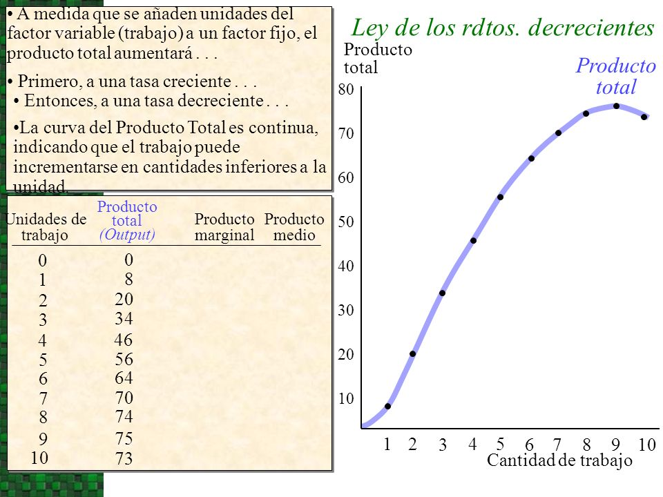 Producto total 0 54 3 21 A medida que se añaden unidades del factor variable (trabajo) a un factor fijo, el producto total aumentará... 20 30 40 50 60