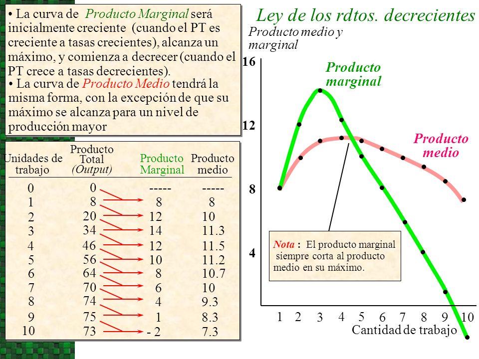 Producto medio Producto marginal 0 Producto medio y marginal 54 3 21 La curva de Producto Marginal será inicialmente creciente (cuando el PT es crecie
