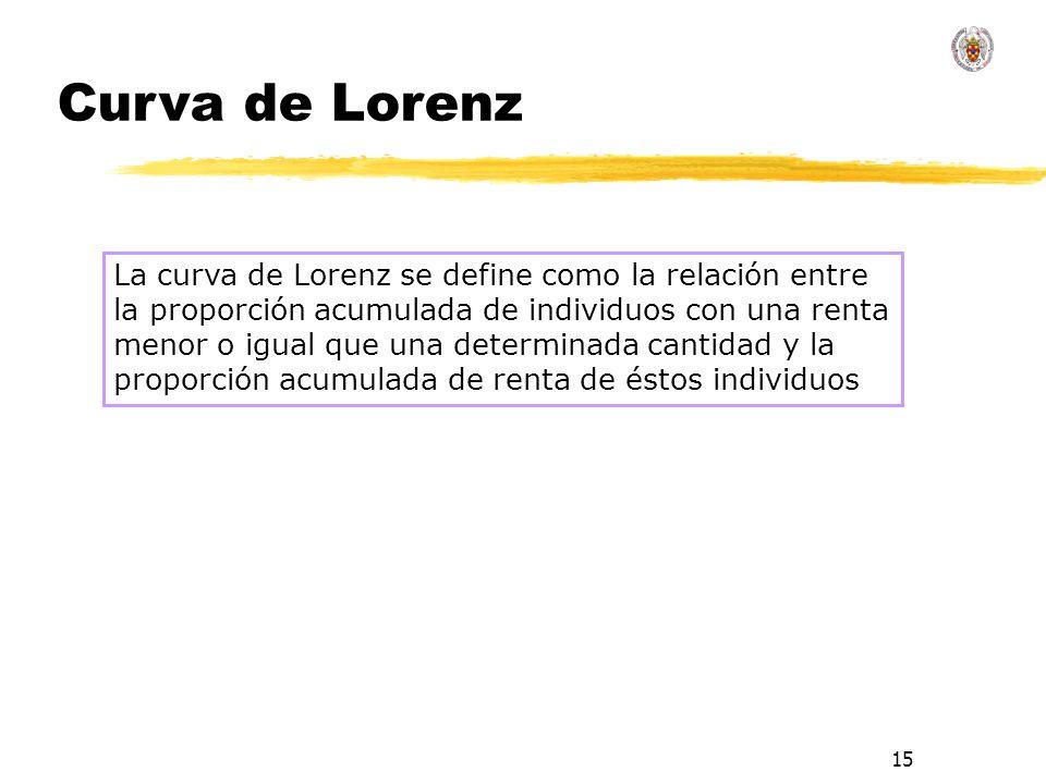 15 La curva de Lorenz se define como la relación entre la proporción acumulada de individuos con una renta menor o igual que una determinada cantidad y la proporción acumulada de renta de éstos individuos Curva de Lorenz