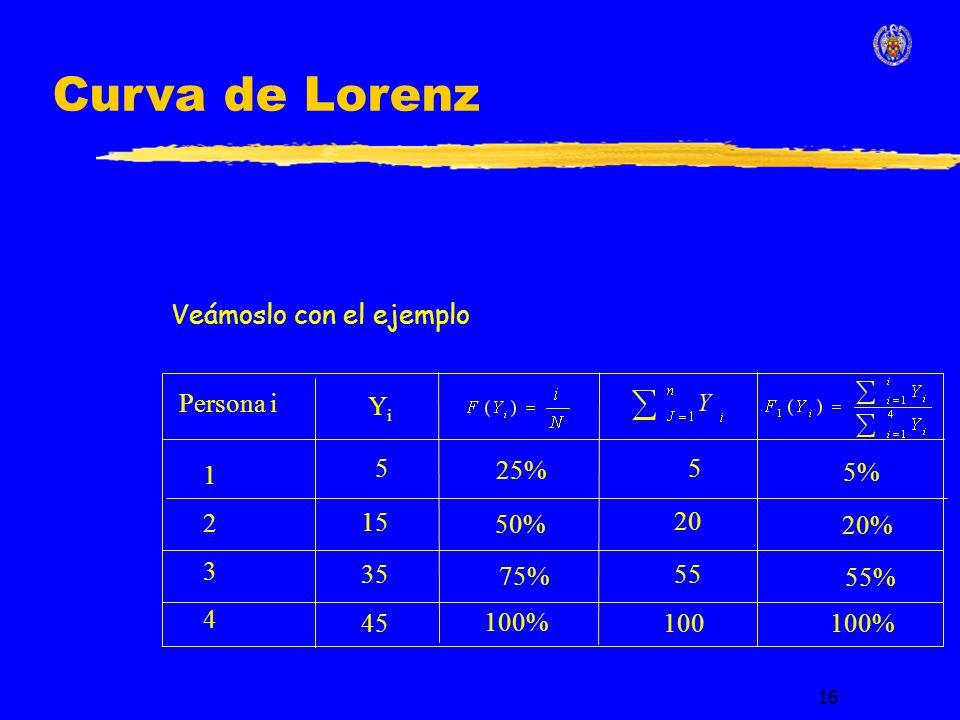 16 5 Persona i YiYi 12341234 15 35 45 50% 75% 100% 5 20 55 100 5% 20% 55% 100% 25% Veámoslo con el ejemplo Curva de Lorenz