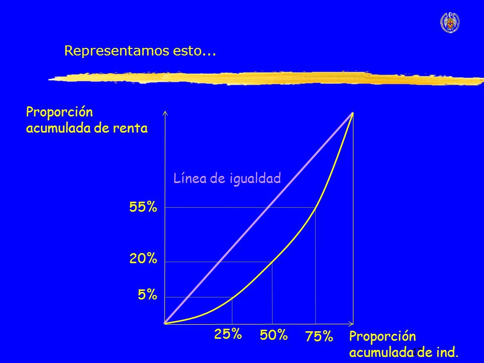 17 Línea de igualdad Proporción acumulada de renta Proporción acumulada de ind.