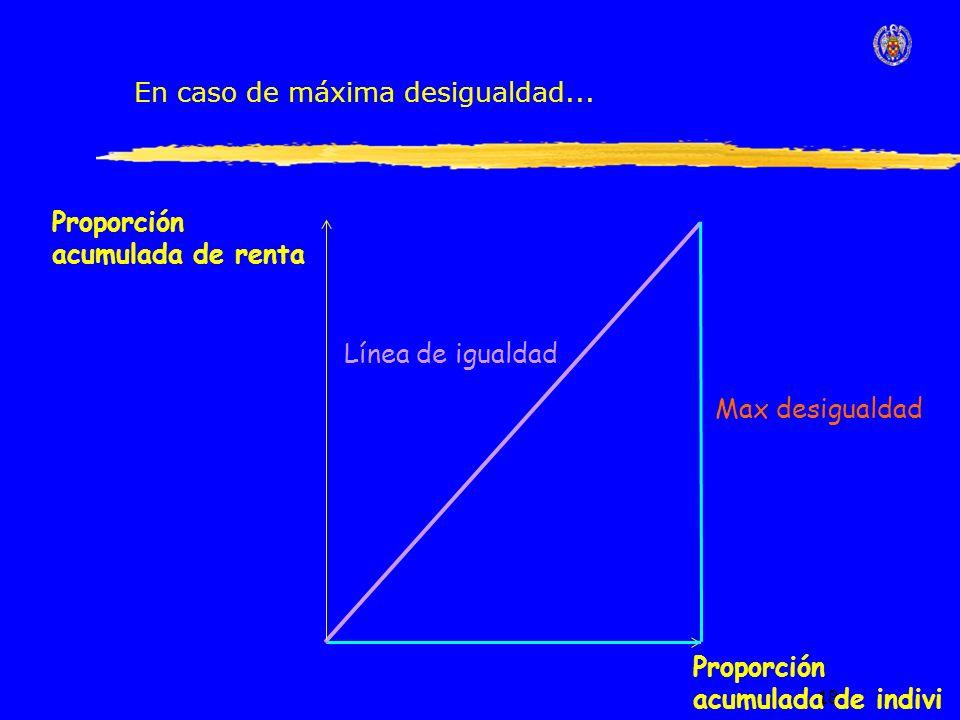 18 Línea de igualdad Proporción acumulada de renta Proporción acumulada de indivi En caso de máxima desigualdad...
