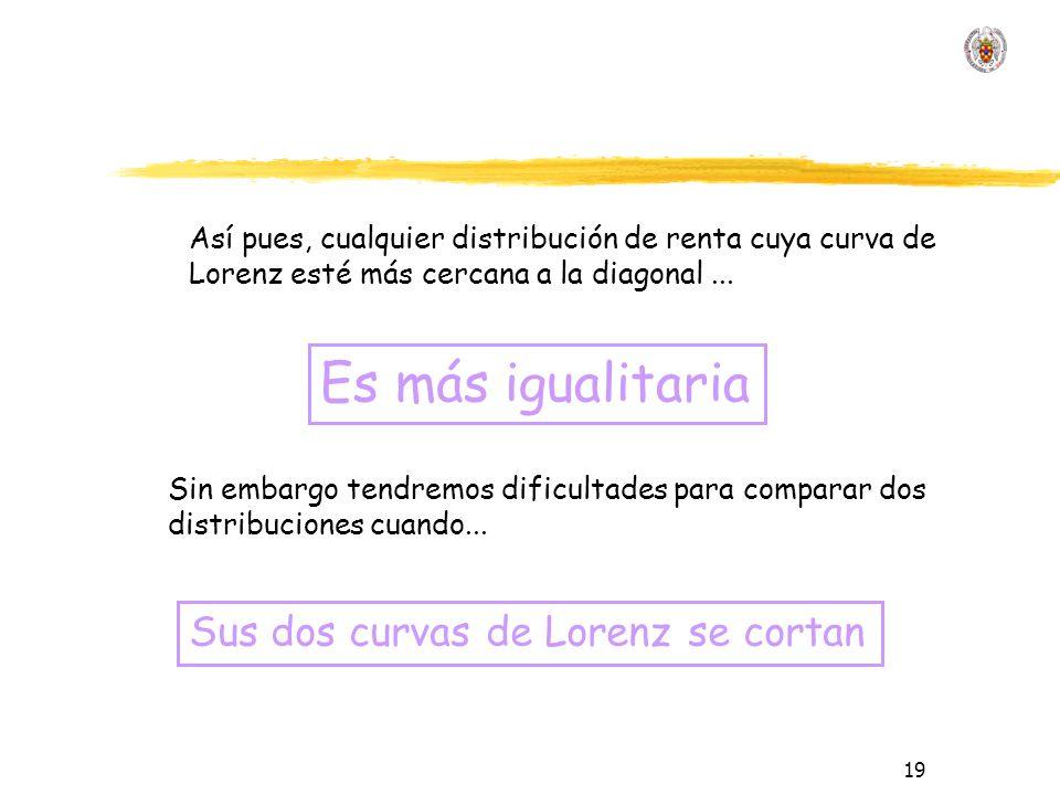 19 Así pues, cualquier distribución de renta cuya curva de Lorenz esté más cercana a la diagonal...