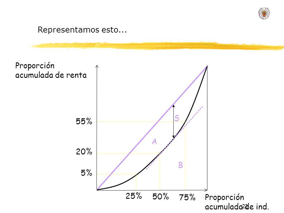 22 Proporción acumulada de renta Proporción acumulada de ind.