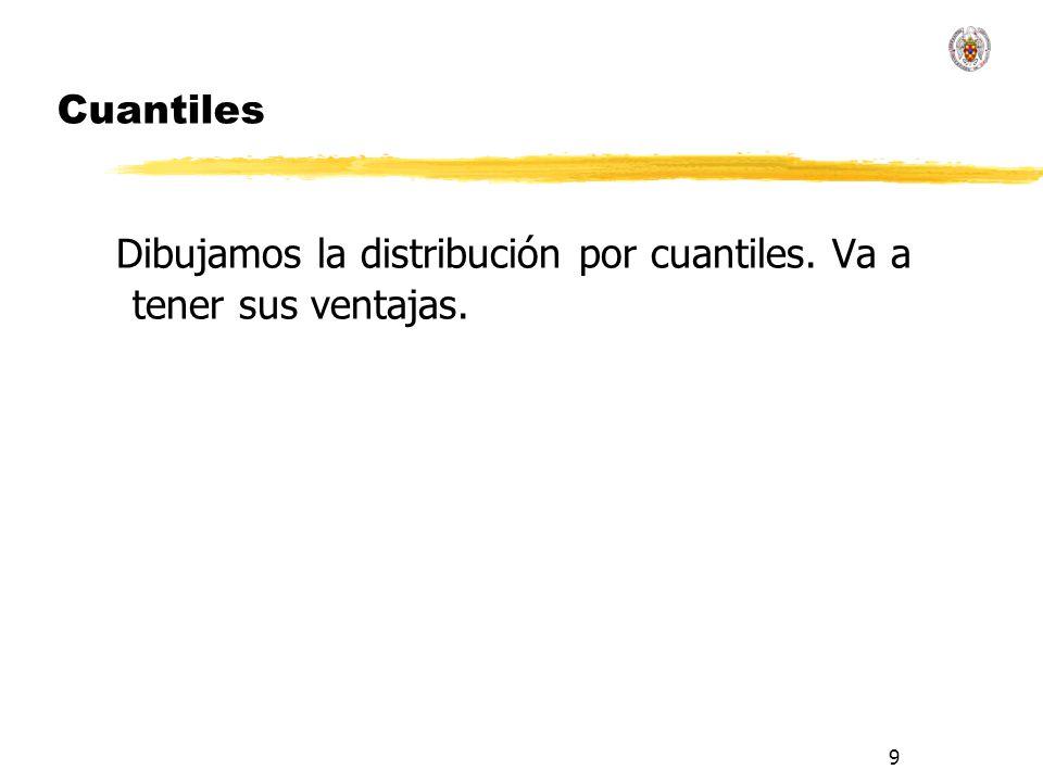 9 Cuantiles Dibujamos la distribución por cuantiles. Va a tener sus ventajas.