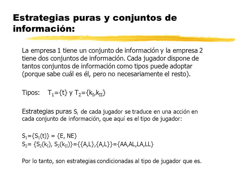 Estrategias puras y conjuntos de información: La empresa 1 tiene un conjunto de información y la empresa 2 tiene dos conjuntos de información. Cada ju