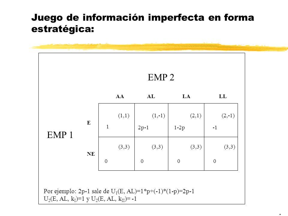 Juego de información imperfecta en forma estratégica:. EMP 2 EMP 1 1 AAAL E NE (1,1)(1,-1) 2p-1 00 LALL 1-2p (2,-1)(2,1) 00 (3,3) Por ejemplo: 2p-1 sa