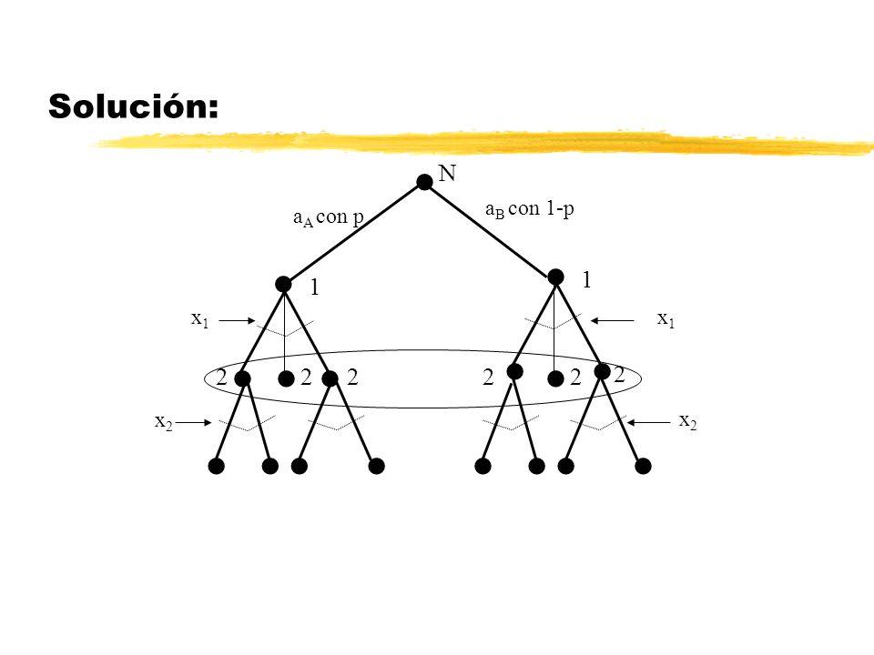 Solución: N a A con p 2 1 2 a B con 1-p 1 x1x1 2 2 22 x1x1 x2x2 x2x2