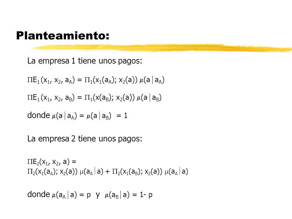 Planteamiento: La empresa 1 tiene unos pagos: E 1 (x 1, x 2, a A ) = 1 (x 1 (a A ); x 2 (a)) (a a A ) E 1 (x 1, x 2, a B ) = 1 (x(a B ); x 2 (a)) (a a