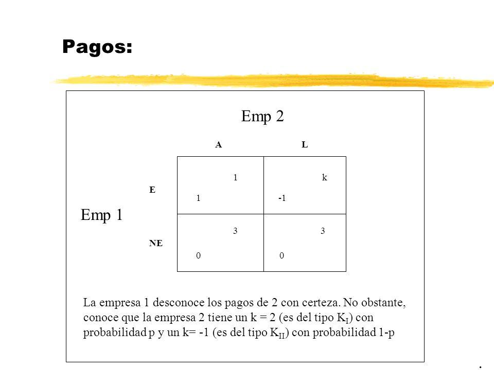Juegos con información incompleta: conceptos previos Un juego estático con información incompleta en forma normal G consiste en: G={1,...N; S 1,...S N ; U 1,...,U N ; T 1,...,T N ; } donde 1,...,N es el número de jugadores S i = conjunto de estrategias puras del jugador i U i = conjunto de pagos de i T i = conjunto de tipos de jugadores i =distribución de probabilidad sobre los distintos tipos de jugadores posibles La novedad es que puede debemos poder establecer conjeturas sobre los tipos de jugadores a los que nos enfrentamos y una distribución de probabilidad sobre ellos.