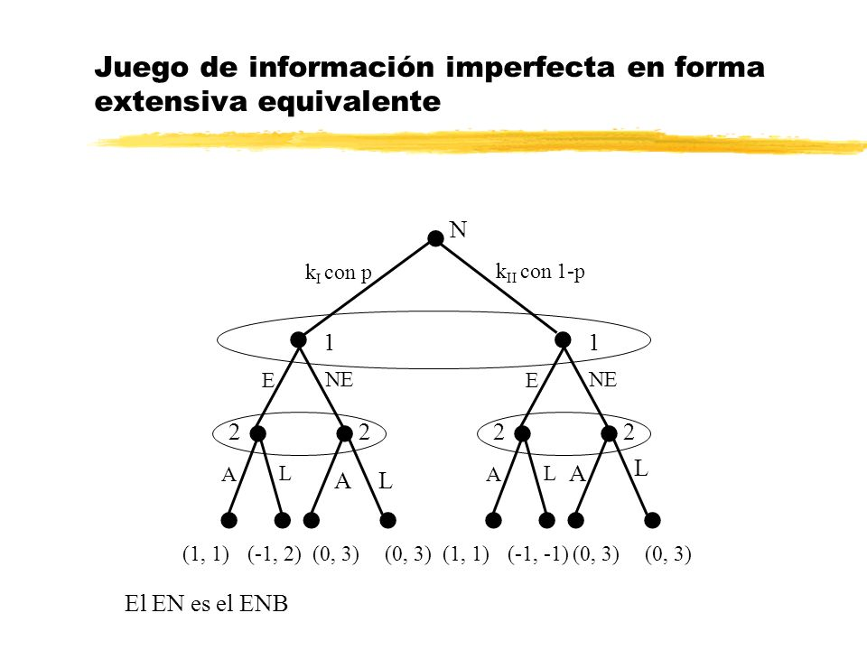 Juego de información imperfecta en forma extensiva equivalente (alternativo) N k I con p 2 A L 1 1 E NE (0, 3)(1, 1)(0, 3)(-1,-1) k II con 1-p 2 A L 1 1 E NE ENE E (0, 3)(1, 1)(0, 3)(-1, 2) Dado que es un modelo simultáneo existe otra forma de representarlo: La solución es equivalente.